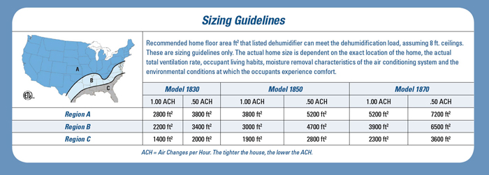 dehumidifier sizing guidlines